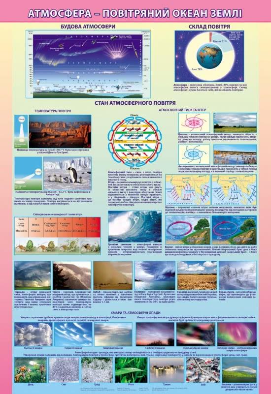 Плакат. Атмосфера-повітряний океан землі фото 63792
