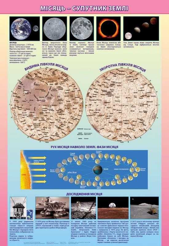 Плакат. Місяць - супутник Землі фото 63820