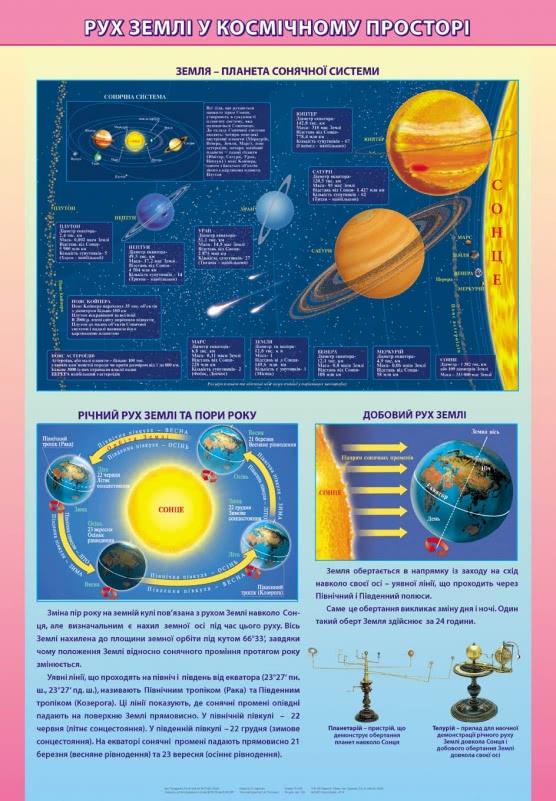 Плакат. Рух Землі у космічному просторі фото 63825