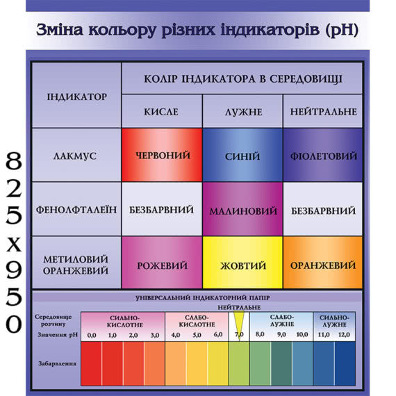 Стенд з хімії індикатори