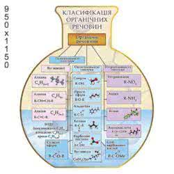 Комплекс стендів в кабінет хімії  ХК 0098