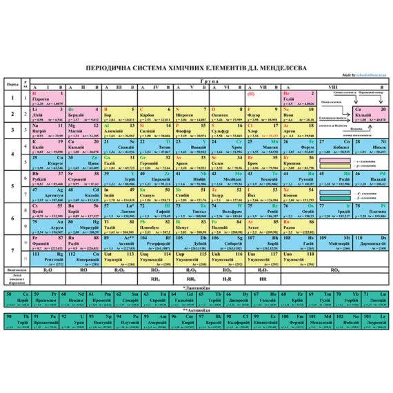 Стенд періодична система хімічних елементів Д.І. Менделєєва фото 54896
