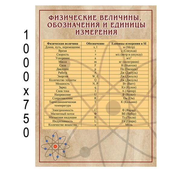 "Стенд физика на русском ""Формулы"""