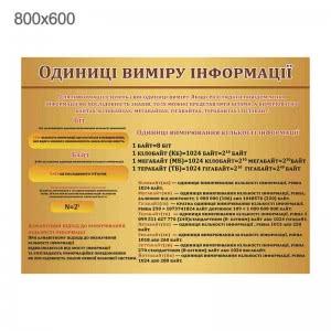 """Стенд """"Единицы измерения информации"""" светлый"""