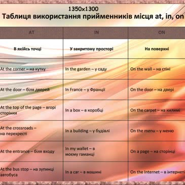 Стенд Англійська мова правила