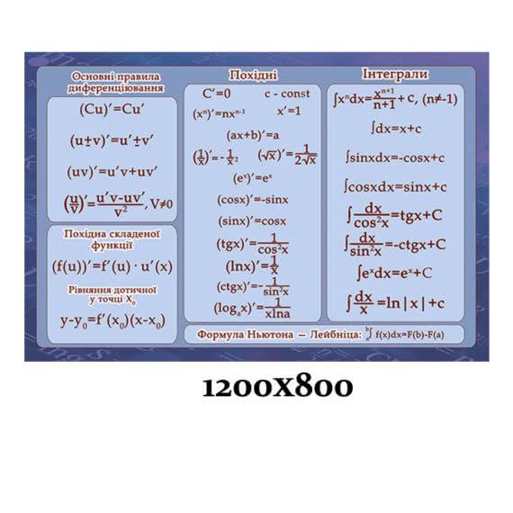 """Стенд в кабинет математики """"Формулы"""" фото 43514"""