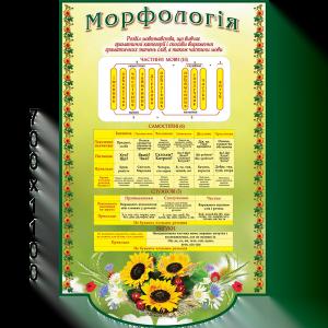 """Стенд """"Морфология"""" зеленый"""