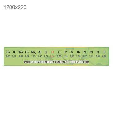 Стенд «Ряд электронегативных элементов» химия