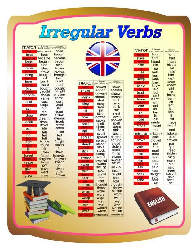 Плакат неправильные глаголы