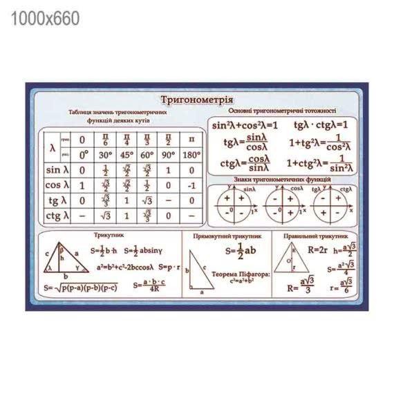 Стенд «Тригонометрія» синьо-блакитний